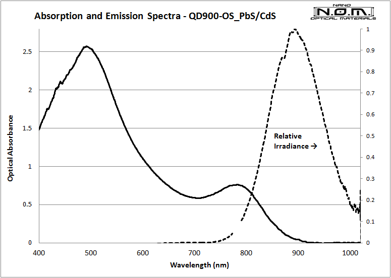 QD900_Spectra2