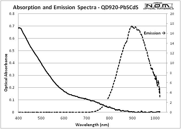QD920_Spectra