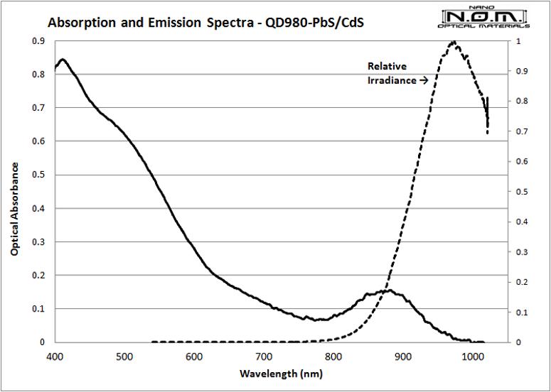 QD980_Spectra