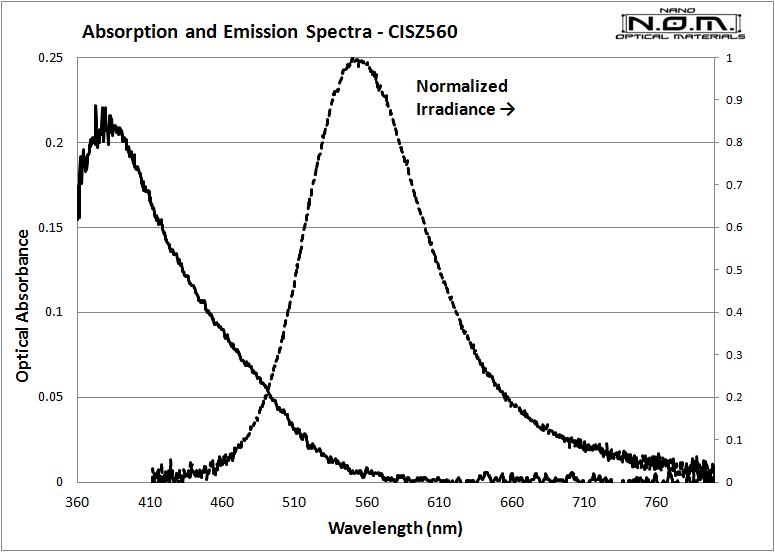 CIZS560_Spectra