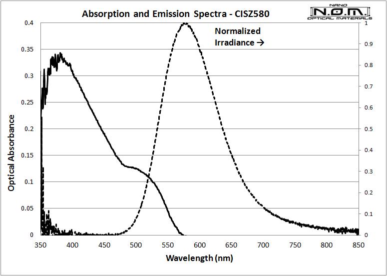 CIZS580_2_Spectra