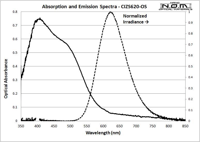 CIZS620_2_Spectra