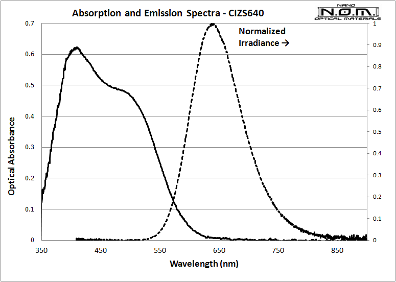 CIZS640_Spectra
