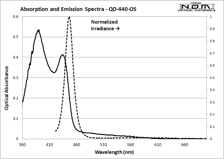 QD440_Spectra