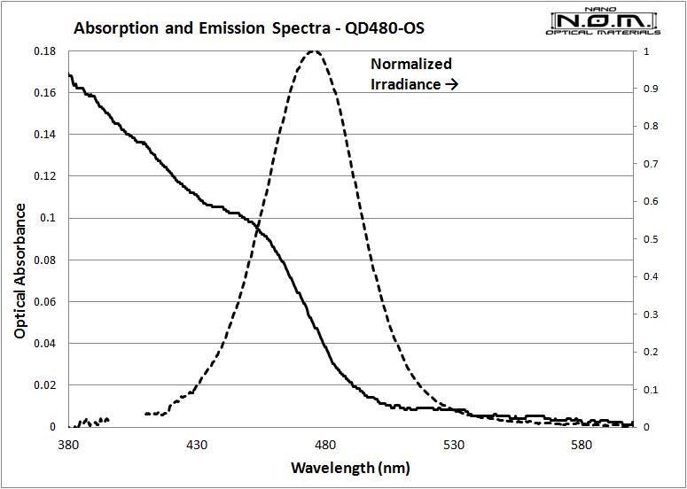 QD480_Spectra