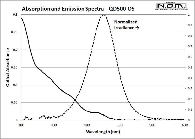 QD500_Spectra