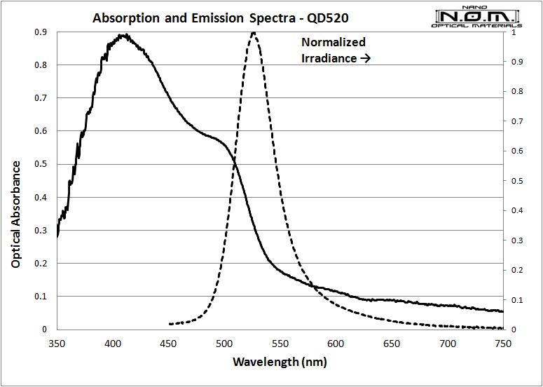 QD520_Spectra